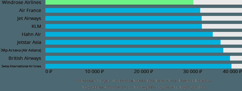 Динамика цен в зависимости от авиакомпании, совершающей перелет из Киева в Бангкок