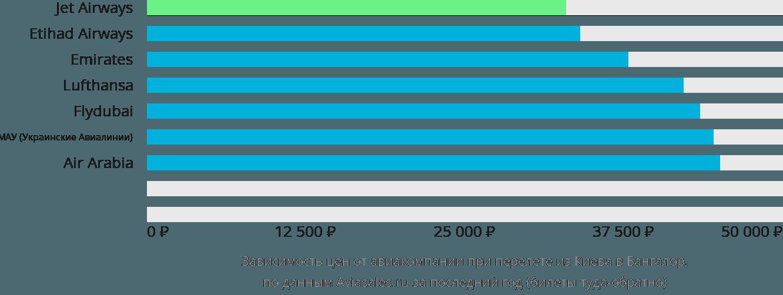 Динамика цен в зависимости от авиакомпании, совершающей перелет из Киева в Бангалор
