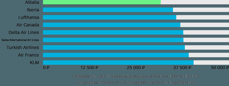 Динамика цен в зависимости от авиакомпании, совершающей перелет из Киева в Бостон