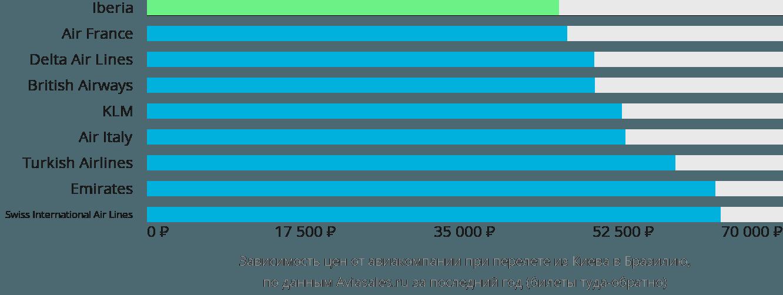 Динамика цен в зависимости от авиакомпании, совершающей перелёт из Киева в Бразилию
