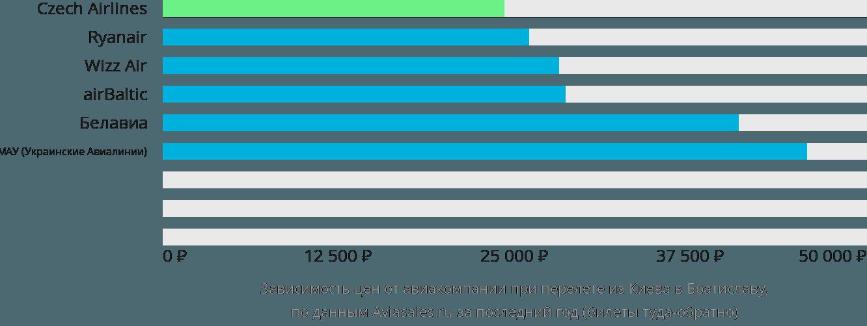 Динамика цен в зависимости от авиакомпании, совершающей перелет из Киева в Братиславу