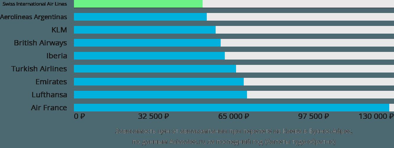 Динамика цен в зависимости от авиакомпании, совершающей перелет из Киева в Буэнос-Айрес