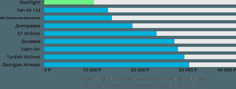 Динамика цен в зависимости от авиакомпании, совершающей перелет из Киева в Батуми