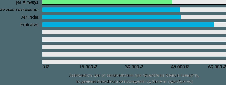Динамика цен в зависимости от авиакомпании, совершающей перелет из Киева в Калькутту