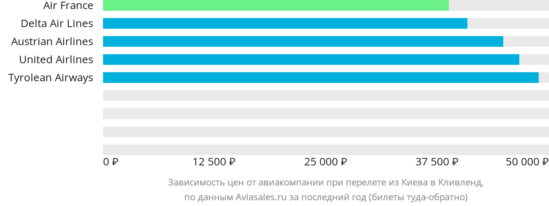 Динамика цен в зависимости от авиакомпании, совершающей перелет из Киева в Кливленд