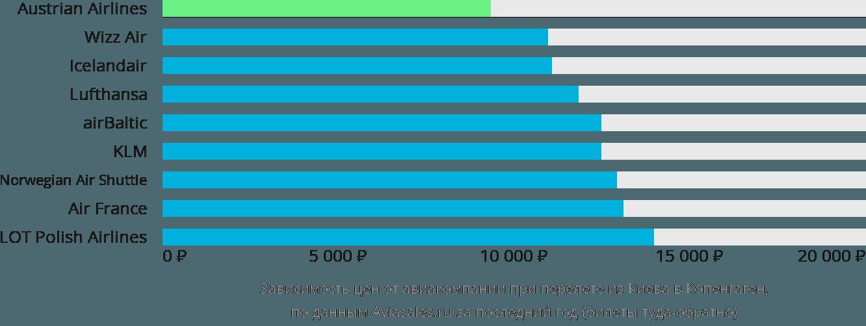 Динамика цен в зависимости от авиакомпании, совершающей перелет из Киева в Копенгаген