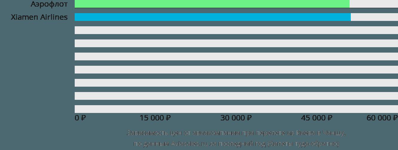 Динамика цен в зависимости от авиакомпании, совершающей перелет из Киева в Чаншу