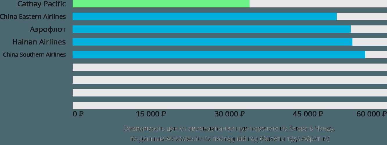 Динамика цен в зависимости от авиакомпании, совершающей перелет из Киева в Чэнду