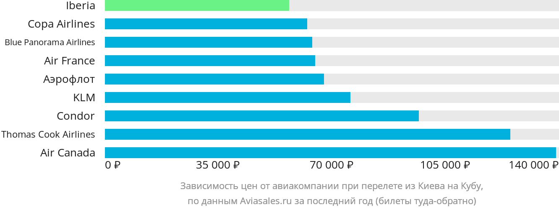 Динамика цен в зависимости от авиакомпании, совершающей перелет из Киева на Кубу