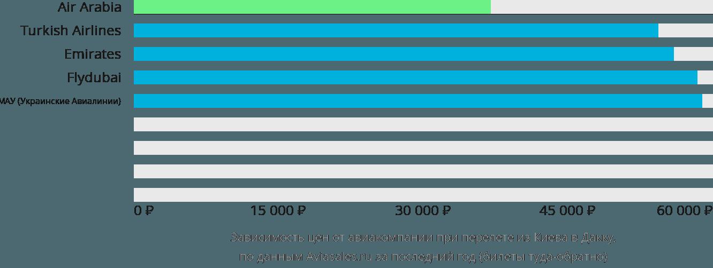 Динамика цен в зависимости от авиакомпании, совершающей перелет из Киева в Дакку