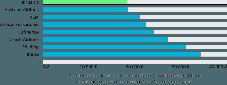 Динамика цен в зависимости от авиакомпании, совершающей перелет из Киева в Дубровник