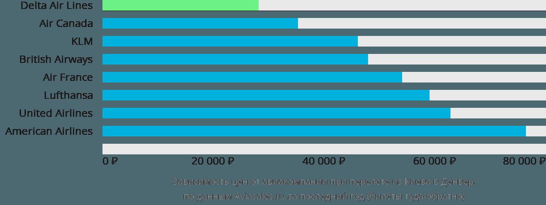 Динамика цен в зависимости от авиакомпании, совершающей перелет из Киева в Денвер