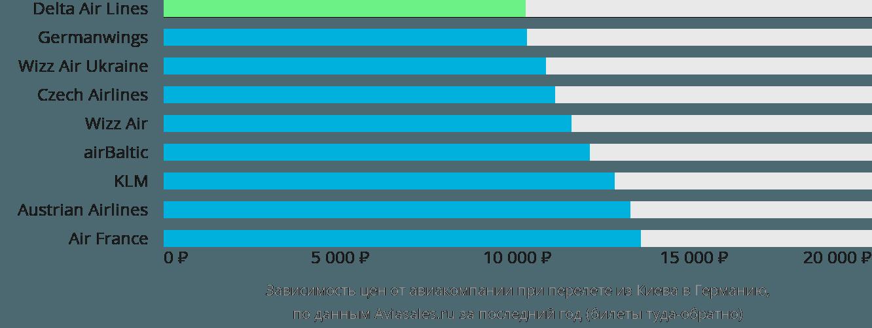 Динамика цен в зависимости от авиакомпании, совершающей перелет из Киева в Германию