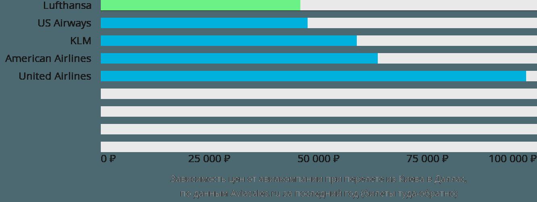 Динамика цен в зависимости от авиакомпании, совершающей перелет из Киева в Даллас