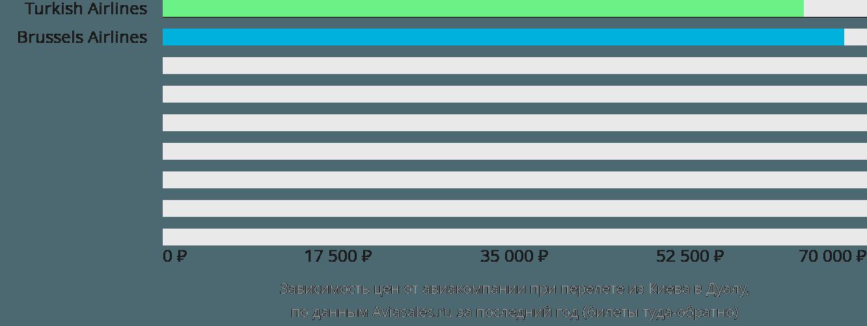 Динамика цен в зависимости от авиакомпании, совершающей перелет из Киева в Дуалу