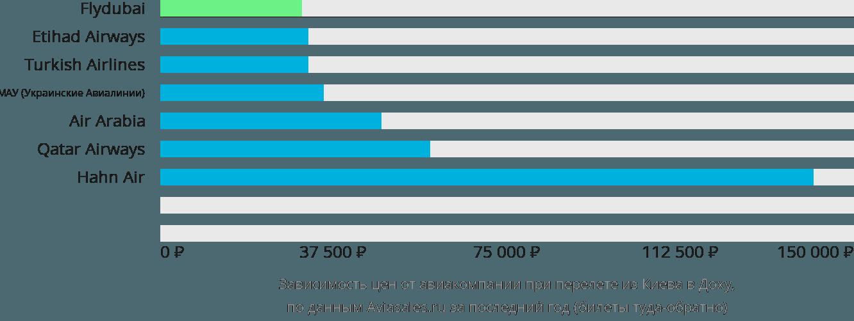 Динамика цен в зависимости от авиакомпании, совершающей перелет из Киева в Доху