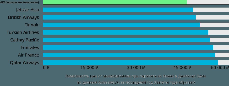 Динамика цен в зависимости от авиакомпании, совершающей перелет из Киева в Денпасар Бали