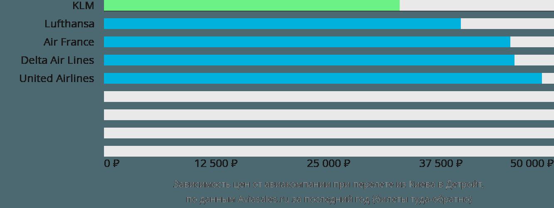 Динамика цен в зависимости от авиакомпании, совершающей перелет из Киева в Детройт