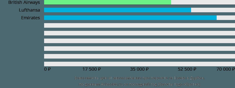 Динамика цен в зависимости от авиакомпании, совершающей перелет из Киева в Дурбан