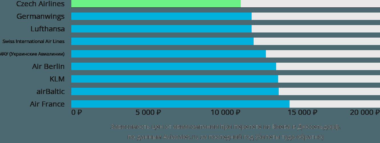 Динамика цен в зависимости от авиакомпании, совершающей перелет из Киева в Дюссельдорф