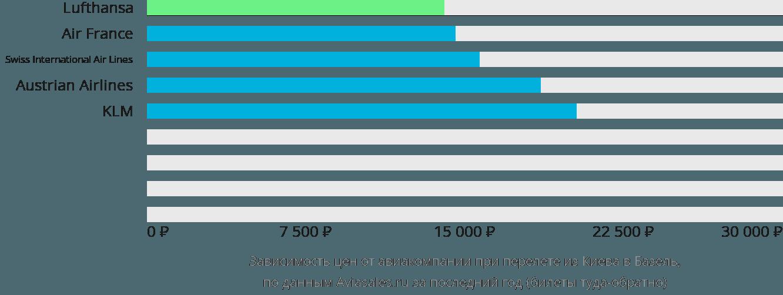 Динамика цен в зависимости от авиакомпании, совершающей перелет из Киева в Базель