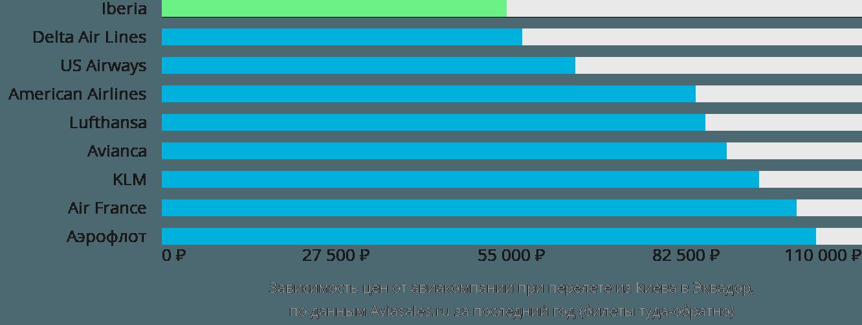 Динамика цен в зависимости от авиакомпании, совершающей перелет из Киева в Эквадор