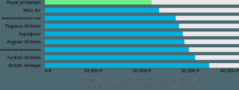 Динамика цен в зависимости от авиакомпании, совершающей перелёт из Киева в Египет