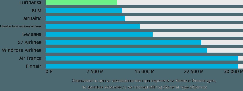 Динамика цен в зависимости от авиакомпании, совершающей перелет из Киева в Финляндию