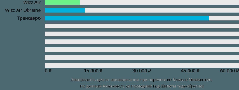 Динамика цен в зависимости от авиакомпании, совершающей перелет из Киева в Мемминген