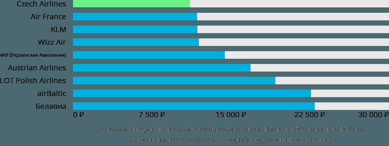 Динамика цен в зависимости от авиакомпании, совершающей перелет из Киева во Франкфурт-на-Майне