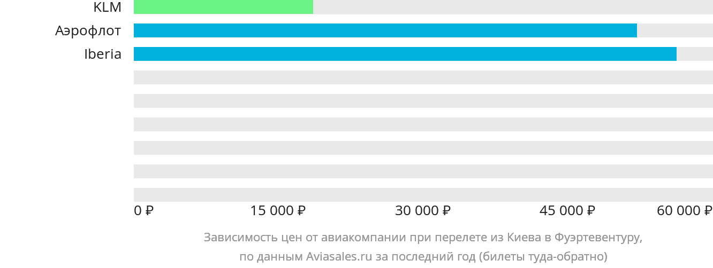 Динамика цен в зависимости от авиакомпании, совершающей перелет из Киева в Фуэртевентуру