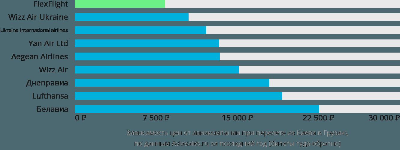 Динамика цен в зависимости от авиакомпании, совершающей перелет из Киева в Грузию
