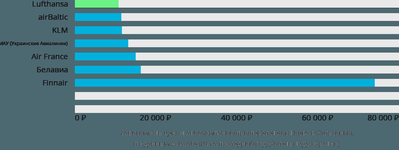 Динамика цен в зависимости от авиакомпании, совершающей перелет из Киева в Хельсинки