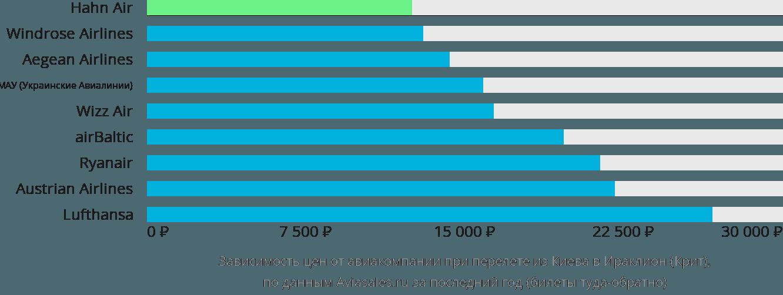 Динамика цен в зависимости от авиакомпании, совершающей перелет из Киева в Ираклион (Крит)
