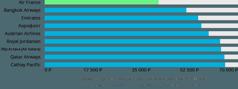 Динамика цен в зависимости от авиакомпании, совершающей перелет из Киева на Пхукет
