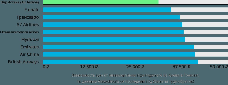 Динамика цен в зависимости от авиакомпании, совершающей перелёт из Киева в Гонконг