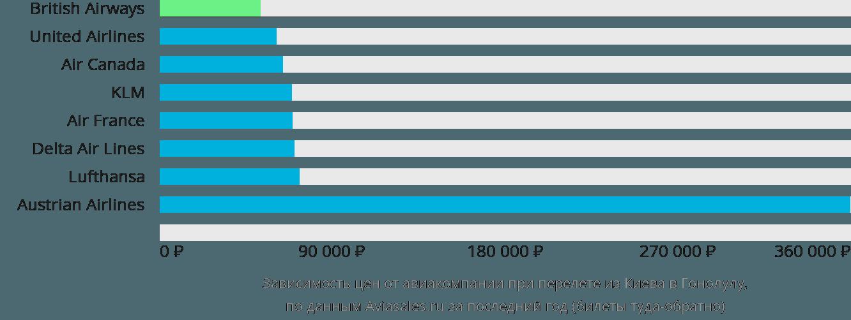Динамика цен в зависимости от авиакомпании, совершающей перелет из Киева в Гонолулу