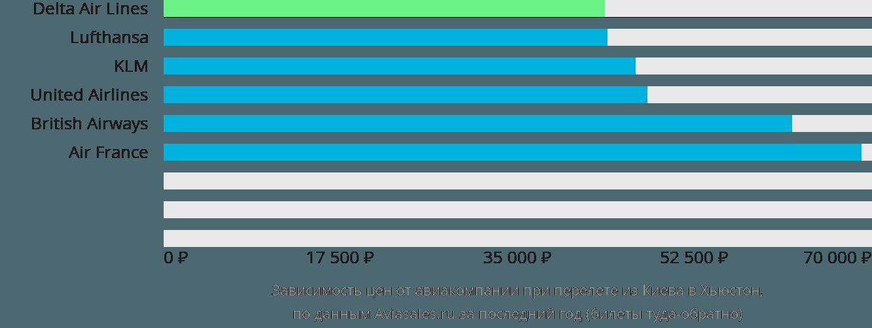 Динамика цен в зависимости от авиакомпании, совершающей перелет из Киева в Хьюстон