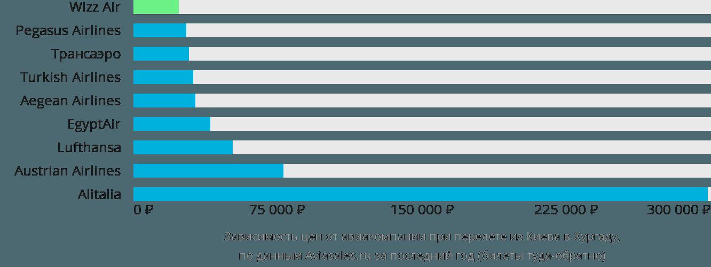 Динамика цен в зависимости от авиакомпании, совершающей перелет из Киева в Хургаду