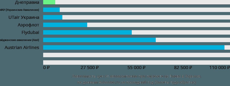Динамика цен в зависимости от авиакомпании, совершающей перелет из Киева в Харьков