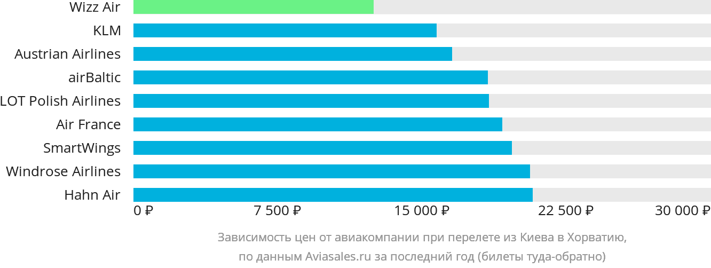 Динамика цен в зависимости от авиакомпании, совершающей перелёт из Киева в Хорватию