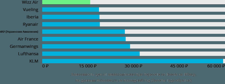 Динамика цен в зависимости от авиакомпании, совершающей перелет из Киева на Ибицу