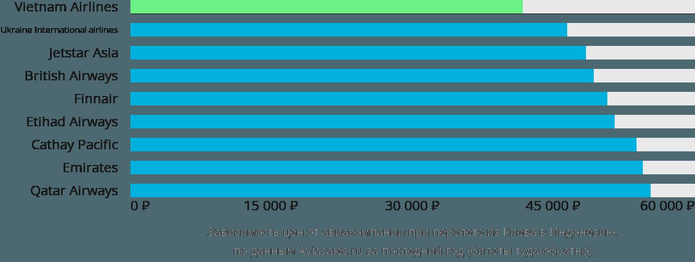 Динамика цен в зависимости от авиакомпании, совершающей перелет из Киева в Индонезию