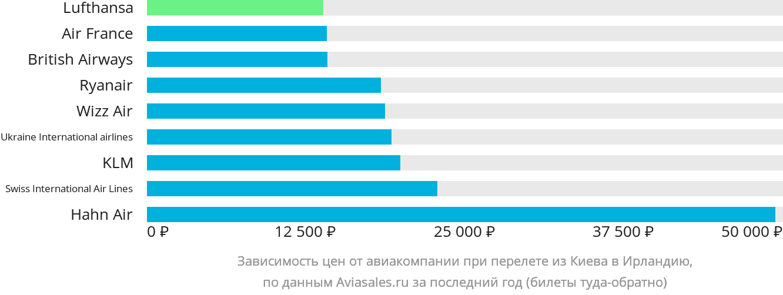 Динамика цен в зависимости от авиакомпании, совершающей перелёт из Киева в Ирландию