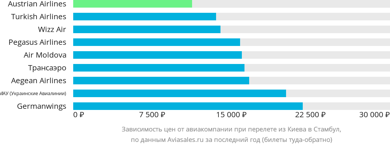 Динамика цен в зависимости от авиакомпании, совершающей перелет из Киева в Стамбул