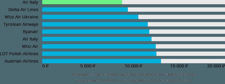 Динамика цен в зависимости от авиакомпании, совершающей перелёт из Киева в Италию