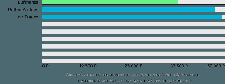 Динамика цен в зависимости от авиакомпании, совершающей перелет из Киева в Джэксонвилл