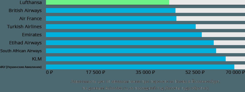 Динамика цен в зависимости от авиакомпании, совершающей перелет из Киева в Йоханнесбург