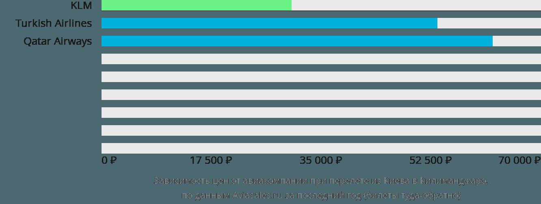 Динамика цен в зависимости от авиакомпании, совершающей перелет из Киева в Килиманджаро