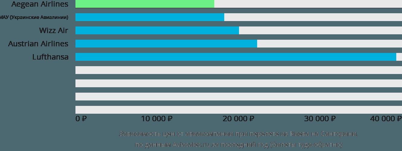Динамика цен в зависимости от авиакомпании, совершающей перелет из Киева на Санторини